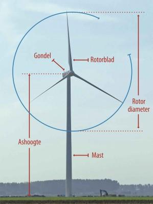 Windmolen Diameter