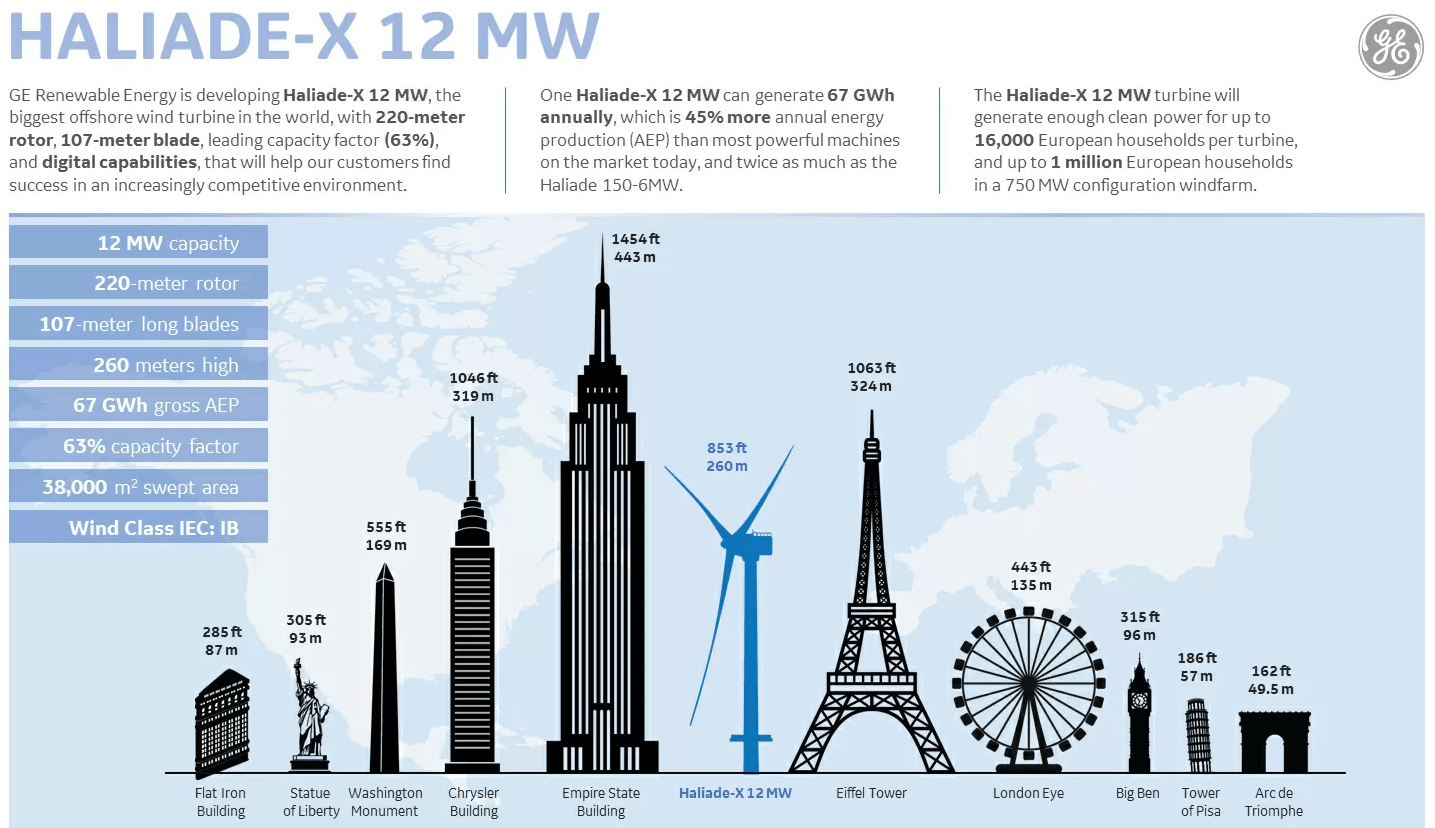 windmolen Maasvlakte Rotterdam grootte in vergelijking met andere gebouwen